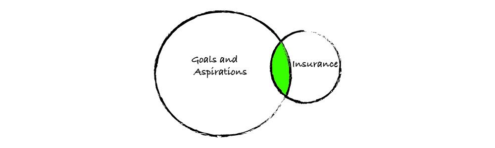Your goals and aspirations – what have they got to do with insurance?